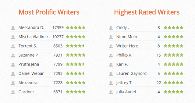 iWriter Rating System
