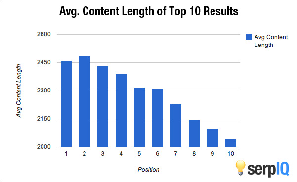 Content Length Rank on SERP