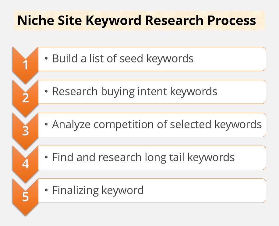 Niche Site Keyword Research Process