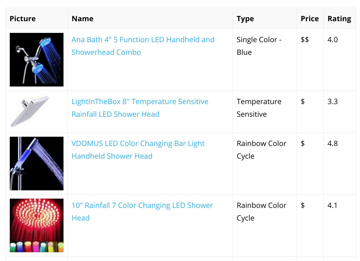 Comparison Table Amazon Niche Site