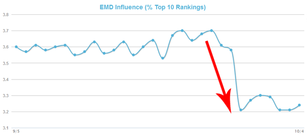 EMD Ranking Drop_SEO