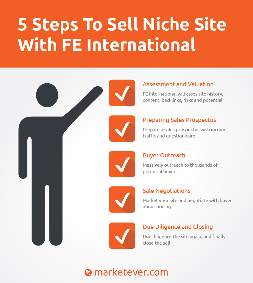 How To Sell Your Niche Site For The Highest Price With FE International